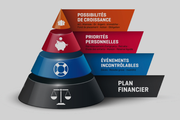 Services financiers au travail