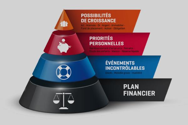 Services financiers au travail